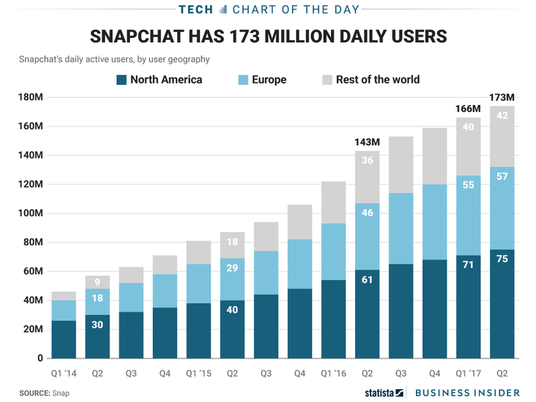 SnapChat Daily Usage Growth